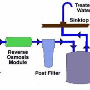 how to make reverse osmosis system